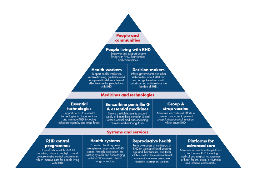 RHD Action Priorities Pyramid